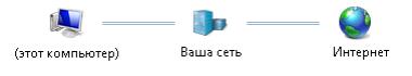 Настроенная сеть в Windows 7